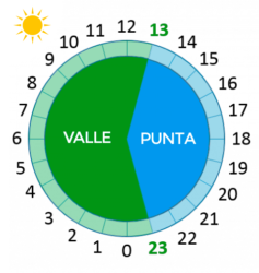 tarifas luz discriminación horaria verano